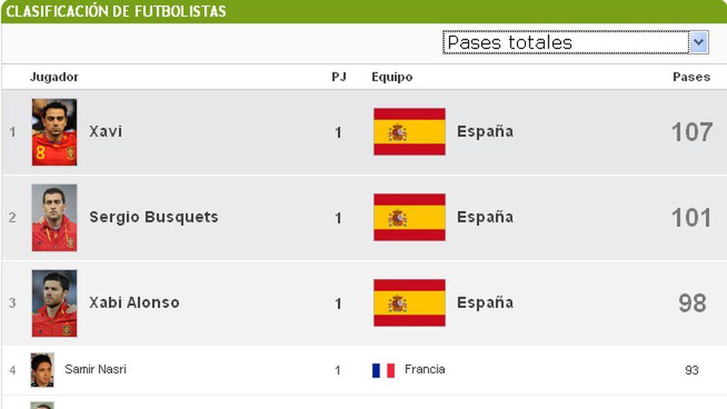 España es líder en pases