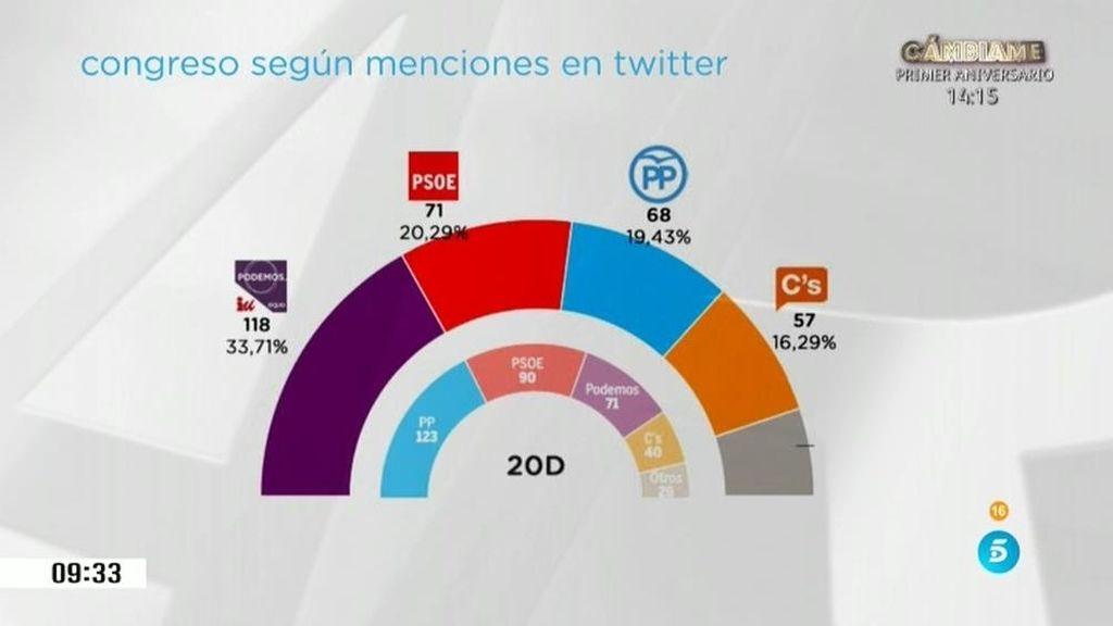 Podemos ganaría las elecciones en Twitter