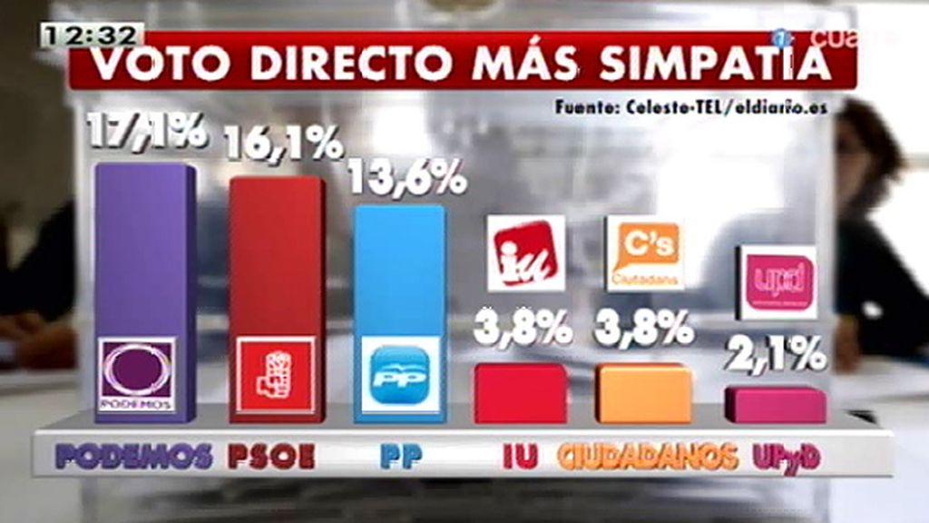 Podemos lidera el voto directo,, según la encuesta de 'Eldiario.es'