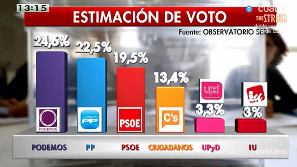 Podemos, primera fuerza en estimación de voto según la encuesta de la Cadena Ser