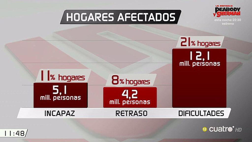 5,1 millones de personas en España no pueden pagar las facturas