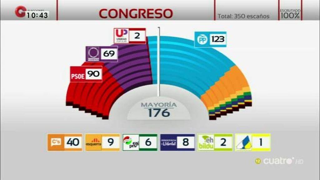 El PSOE, en la encrucijada