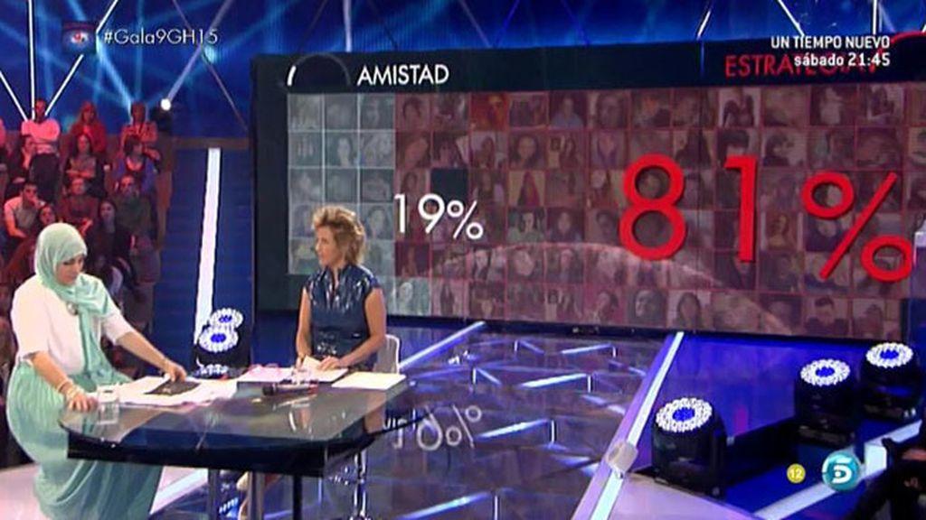 El 81% pensáis que el acercamiento entre Omar y Alejandra es una estrategia