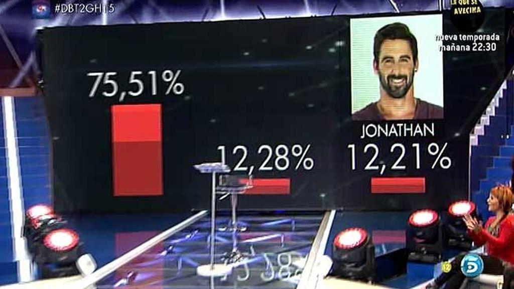 Porcentajes ciegos: el público se debate entre expulsar a Lucía o a Omar