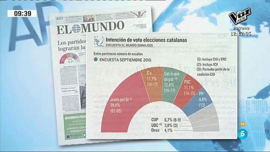 Los independentistas conseguirán la mayoría el 27S, según una encuesta de 'El Mundo'
