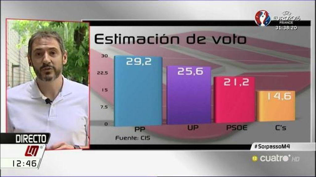 """J.P. Ferrándiz apunta que tras el 26-J podría abrirse el debate """"sobre si el ganador aritmético también será el ganador político"""""""