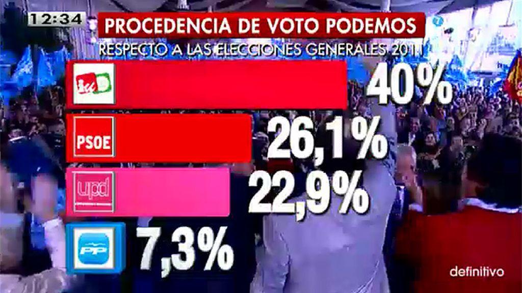 ¿De dónde proceden los votos de Podemos?