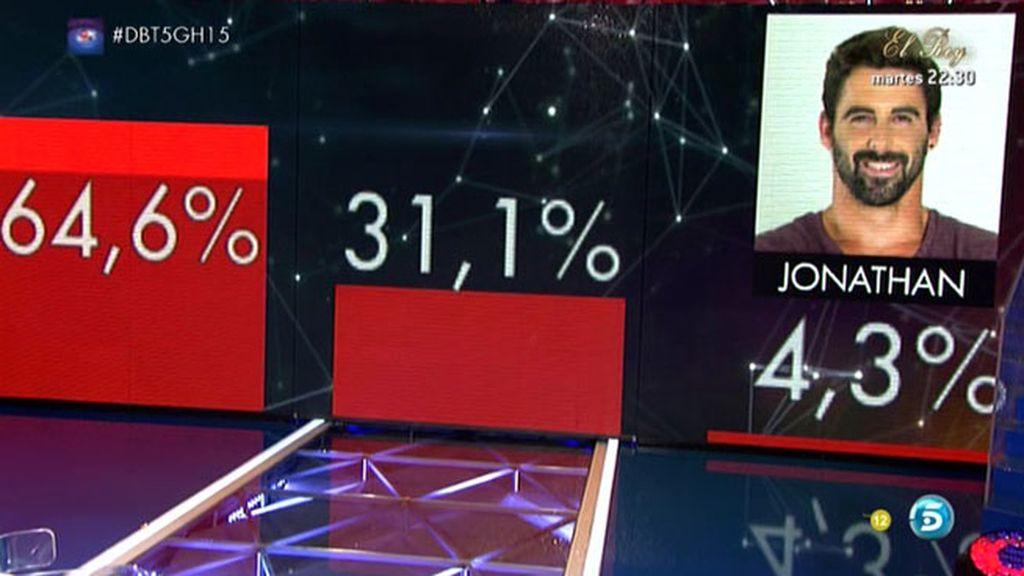 Jonathan, el nominado con menos votos para salir expulsado de 'GH 15'