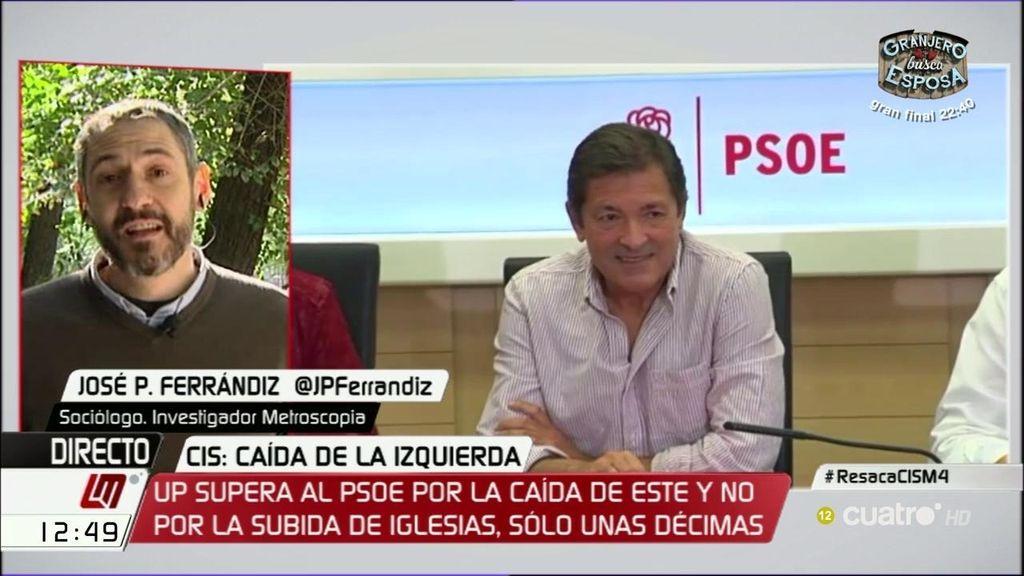 """José P. Ferrandiz analiza los datos del CIS: """"El electorado del PSOE sería recuperable"""""""