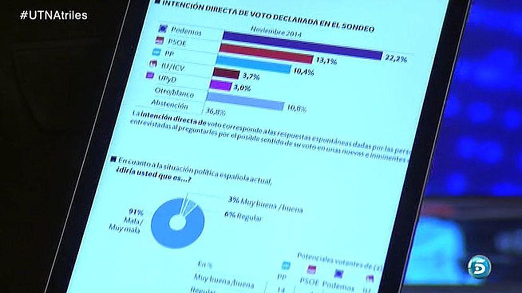 Podemos, primera fuerza política de España según una encuesta de Metroscopia