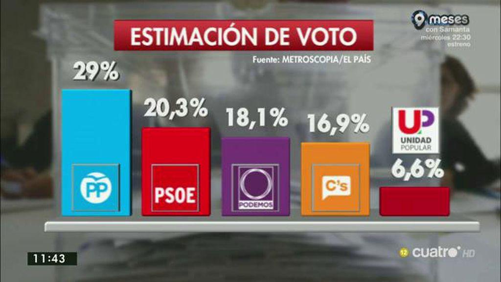 El PP de mantiene como primera fuerza política según la encuesta de Metroscopia