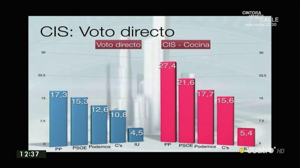 El PP gana en intención de voto y la suma de IU y Podemos superaría al PSOE, según los datos del CIS de abril