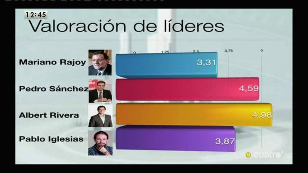 A. Rivera, líder mejor valorado según el CIS