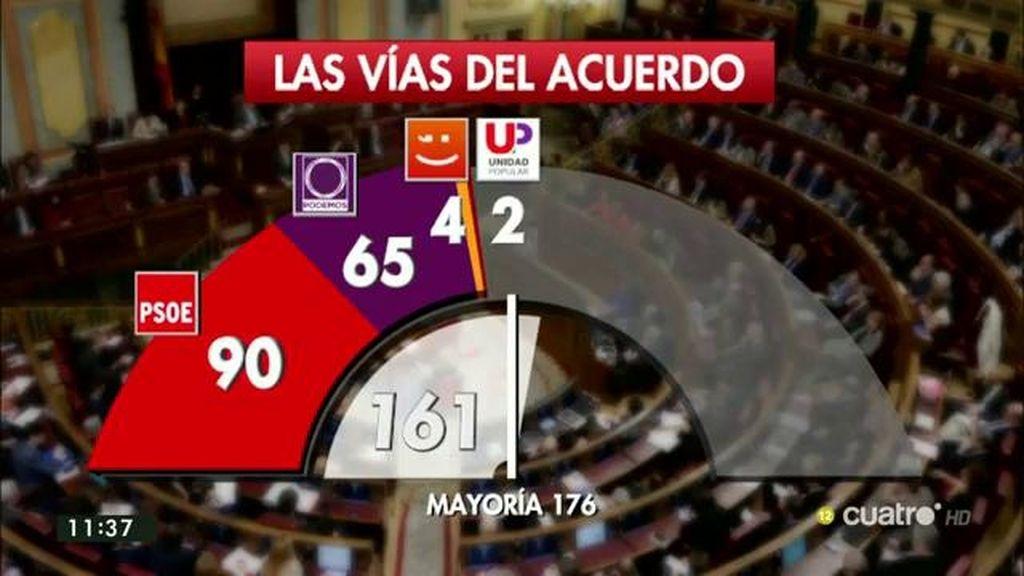 La del 161, 199 o 131, las vías para llegar a un gobierno en España