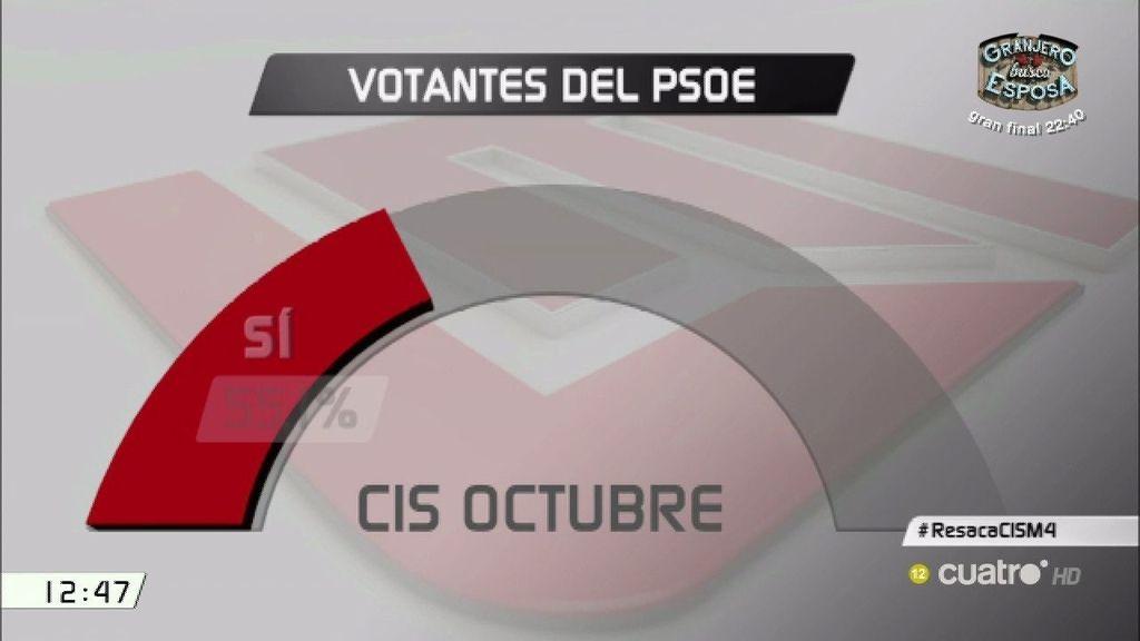 ¿Dónde se han ido los votos que le faltan al Partido Socialista?