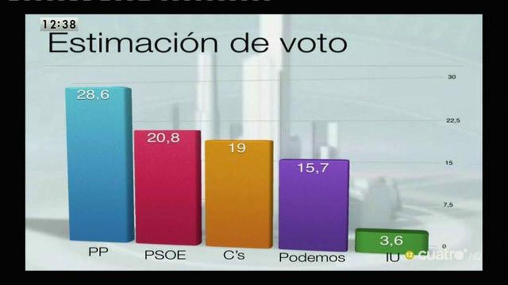 El PP primera fuerza en estimación de voto con 28,6%, según el CIS