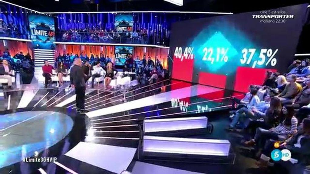 40,4%, 22,1% y 37,5%: cambian los apoyos y los porcentajes ciegos dan un vuelco