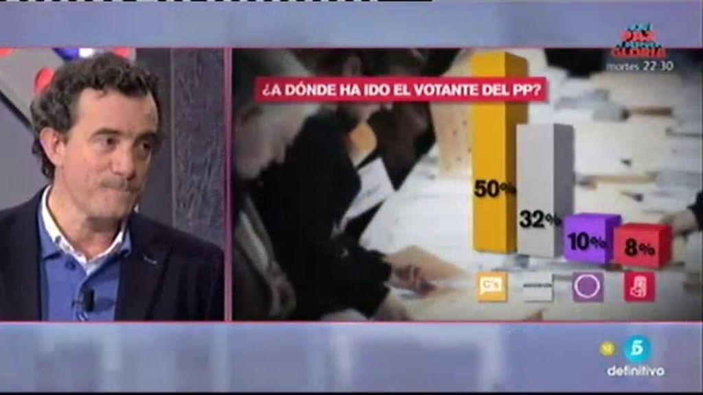 ¿A quién han votado los desencantados con el PP en las elecciones andaluzas?