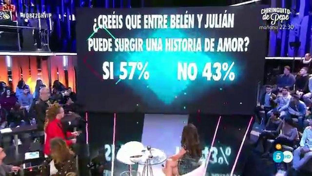 El 57% de los usuarios de la App cree que habrá una relación entre Belén y Julián