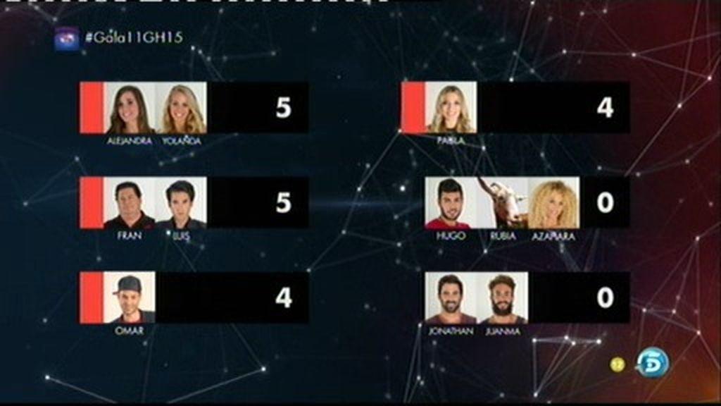 Así han nominado los concursantes