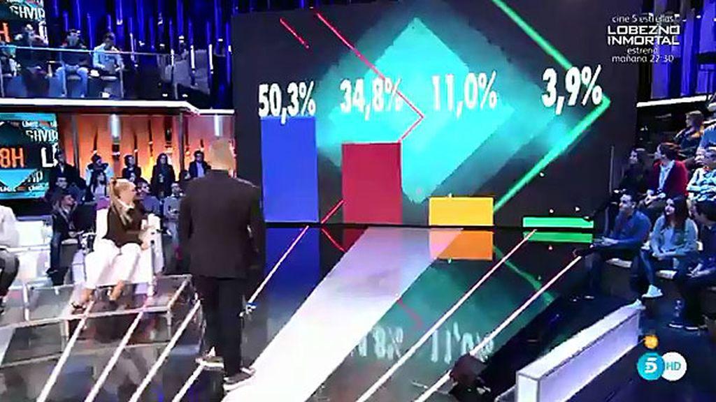 50,3%, 34,8%, 11,0% y 3,9%, así están los porcentajes ciegos con polos opuestos