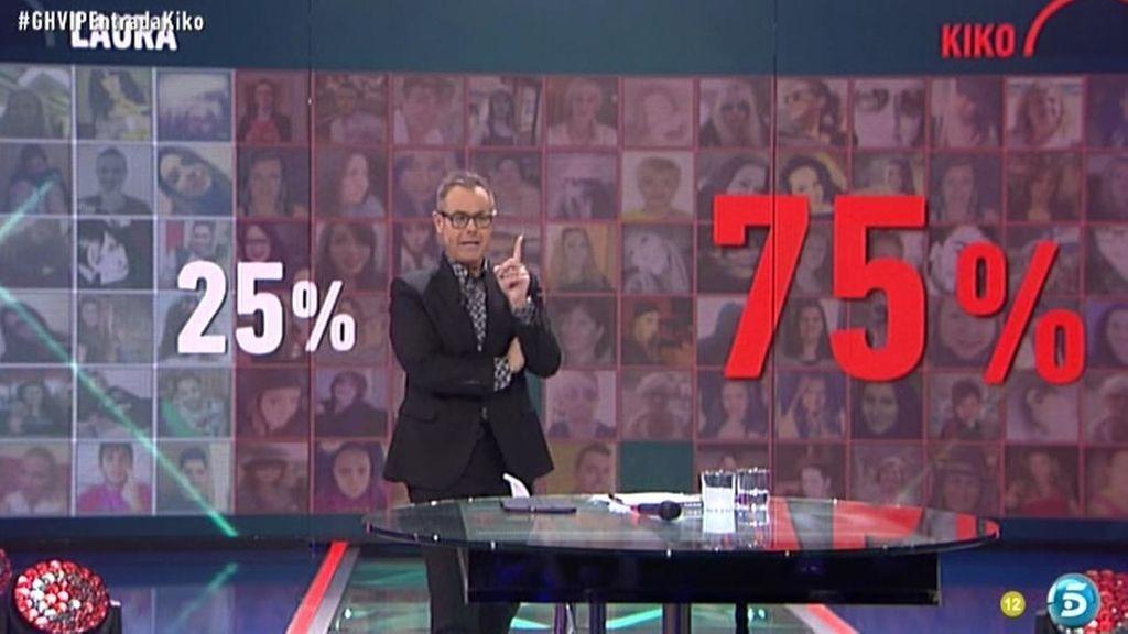 El 75% de vosotros estáis a favor de Kiko Rivera en su conflicto con Laura Cuevas