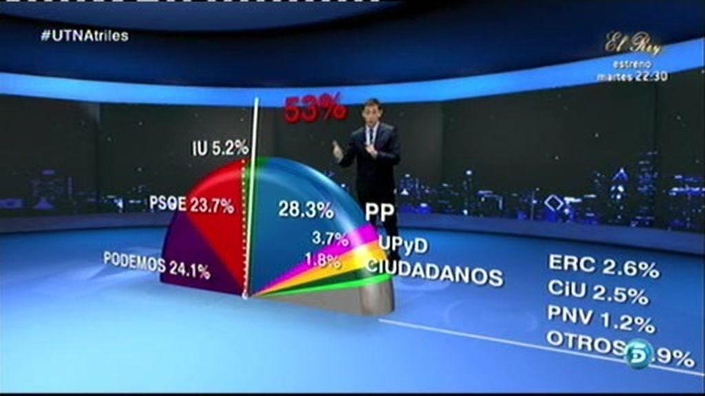 'Podemos' se convierte en la segunda fuerza política en España