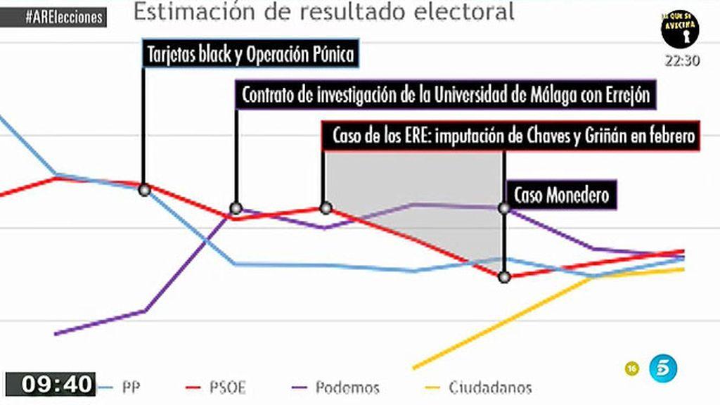 Evolución del la estimación de voto en relación con los casos de corrupción