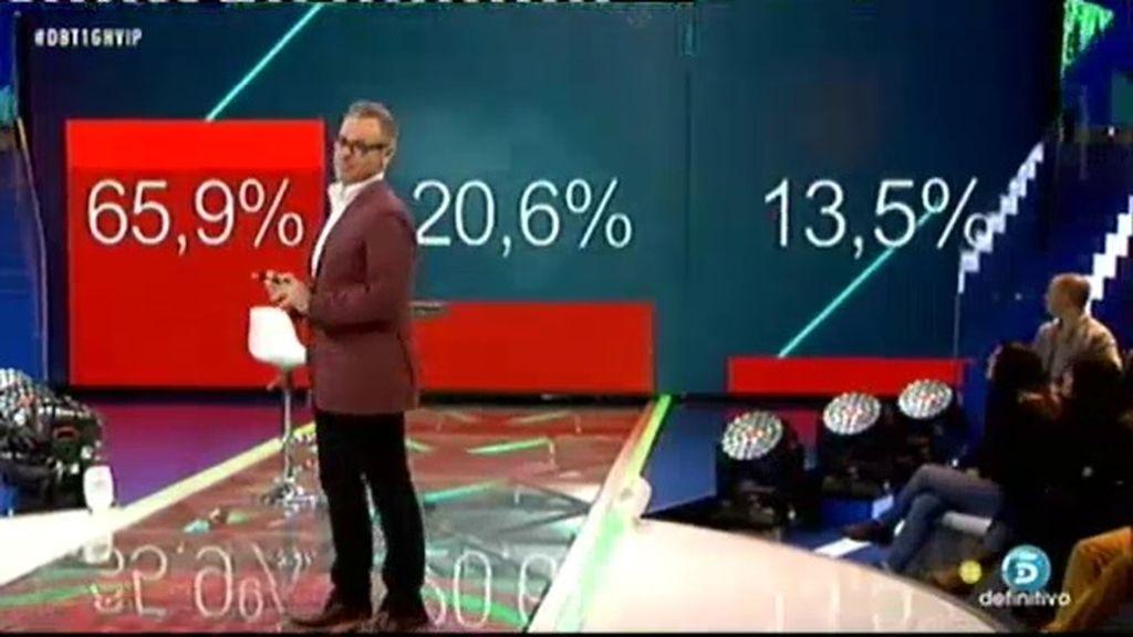 Los porcentajes ciegos del debate GH VIP