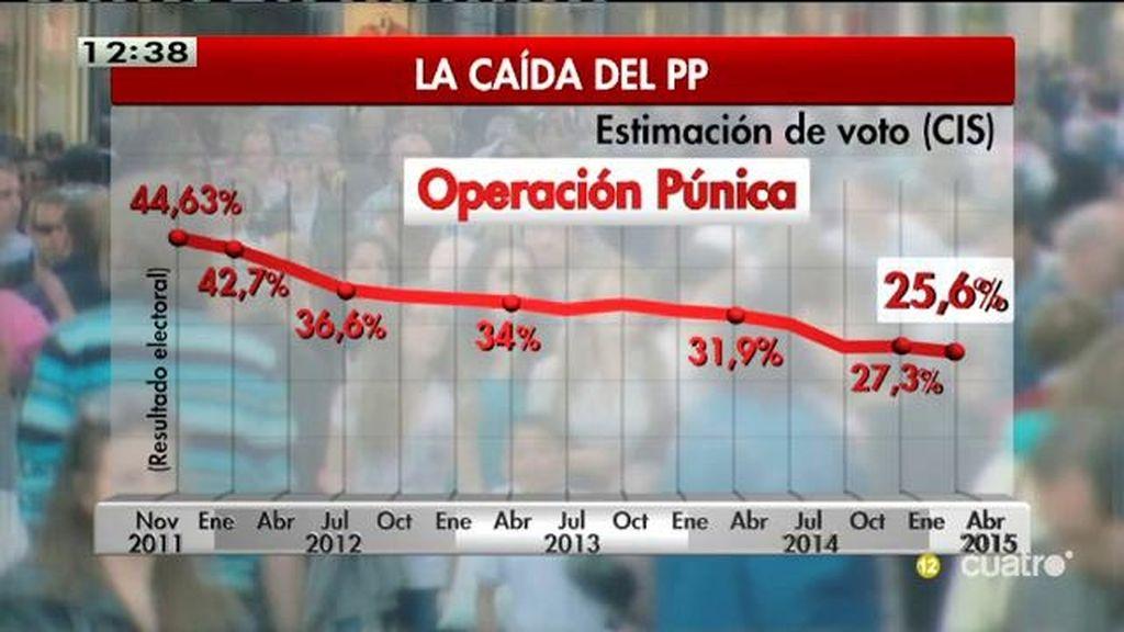Sube la estimación de voto de PP y PSOE, según el CIS