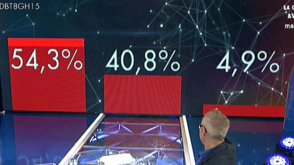 Los porcentajes a ciegas de los nominados