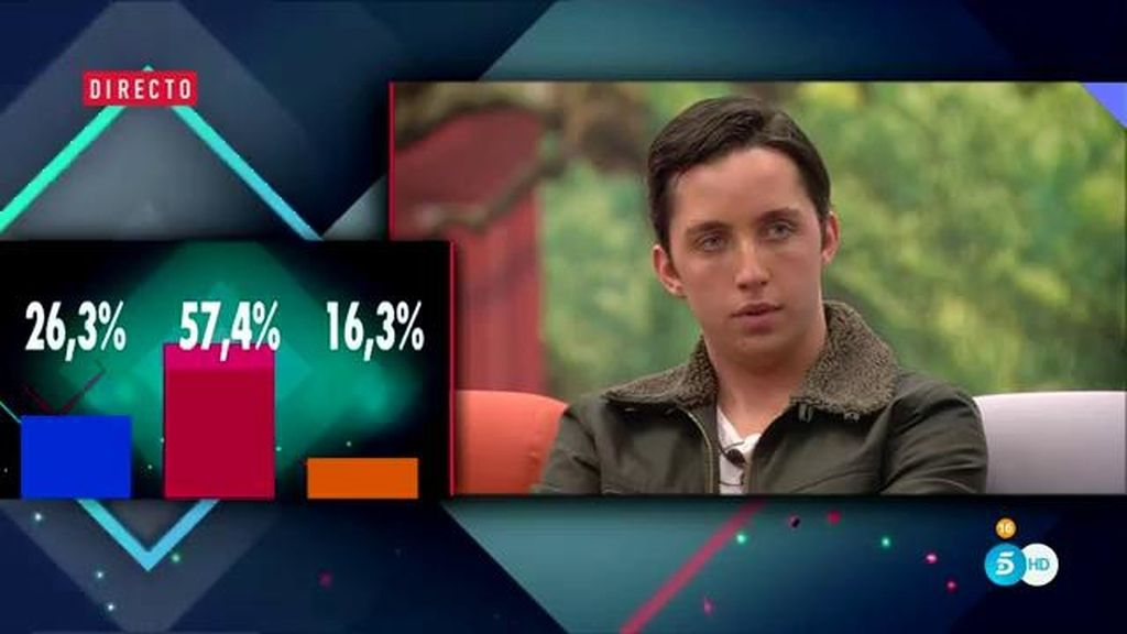 Los concursantes ven los porcentajes... ¡que han dado un vuelco!
