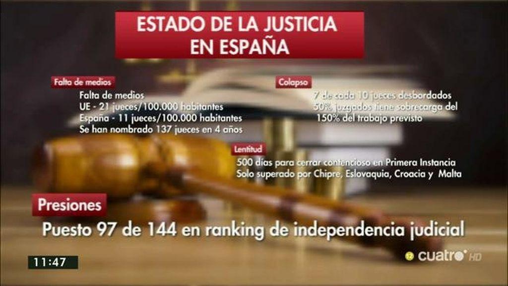 En España hay 11 jueces por cada 100.000 habitantes, la mitad que en la UE