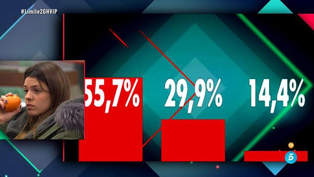 50,7% 36,1% 13,4%, los primeros porcentajes ciegos