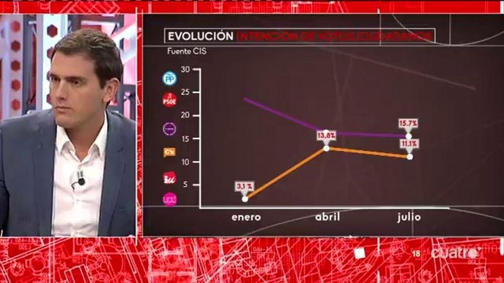 """Albert Rivera: """"No confío en Pedro Sánchez, en Rajoy o en Pablo Iglesias para gobernar"""""""