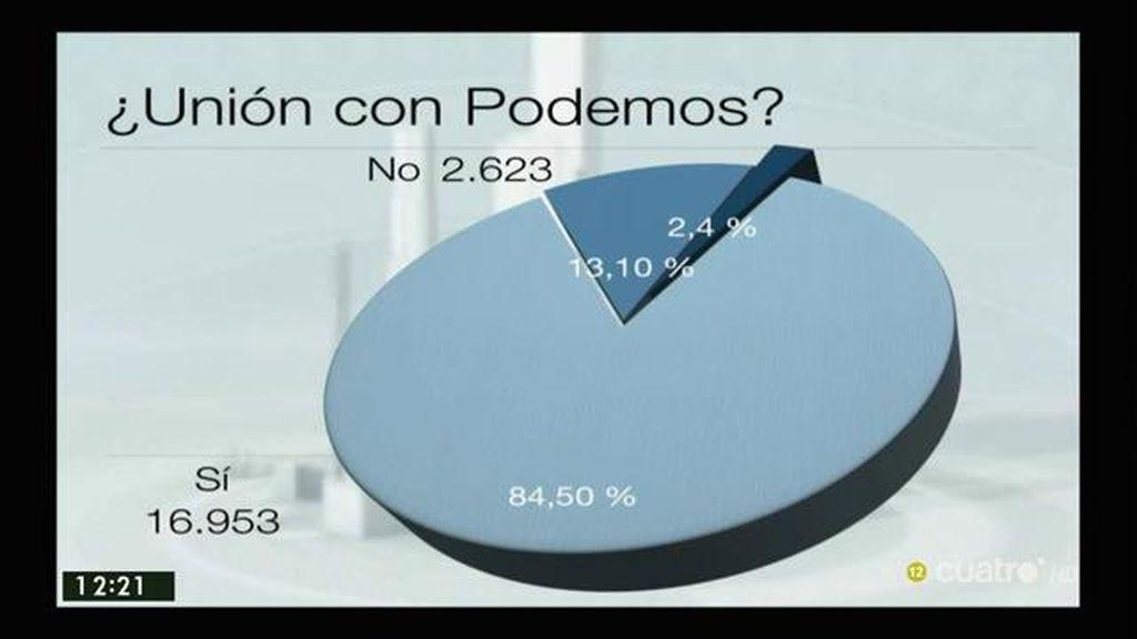 El 84,5% de los afiliados y simpatizantes de IU dicen 'sí' a la coalición de IU y Podemos