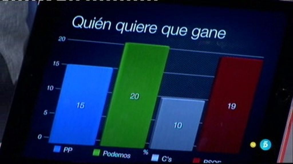 """Javier Ruíz: """"Gobernaría el PP, pese a que los ciudadanos quieren a Podemos"""""""