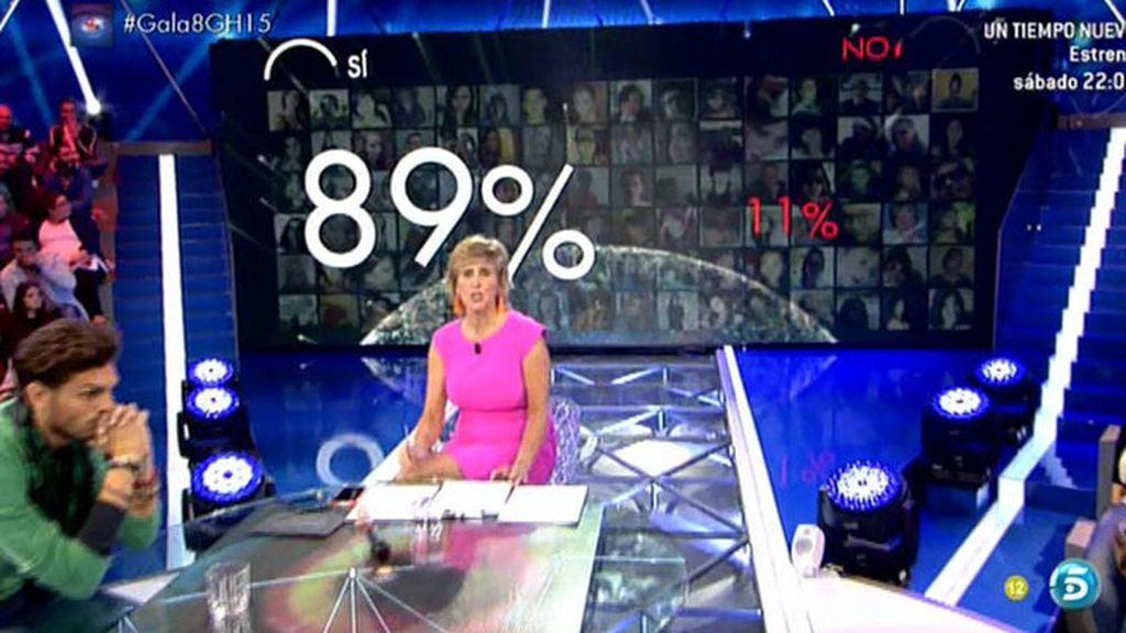 Un 89% de vosotros creíais que la pelea de Paula y Omar influiría en las nominaciones