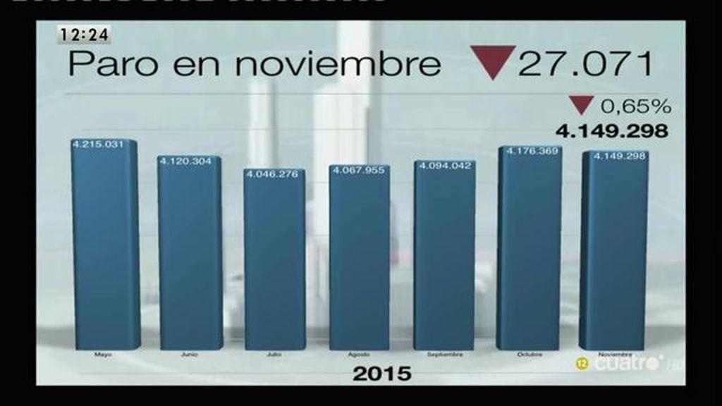 Baja el paro en 27.071 personas y suben en 1.620 los nuevos cotizantes