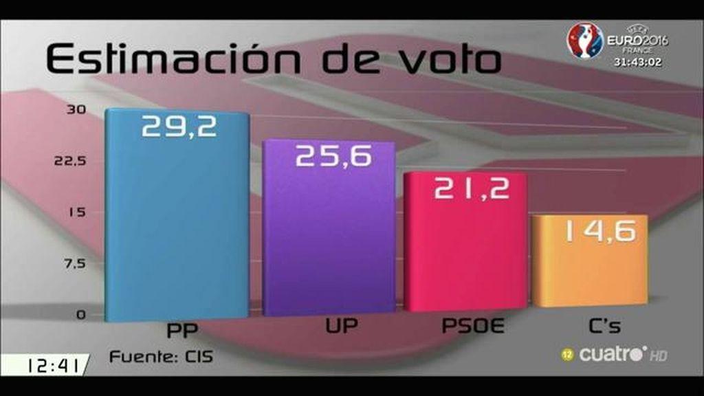 El PP ganaría las elecciones y se produciría el sorpasso de Unidos Podemos al PSOE, según el CIS
