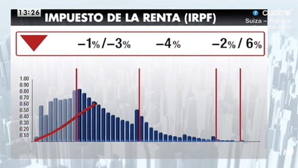 Javier Ruiz analiza la reforma fiscal