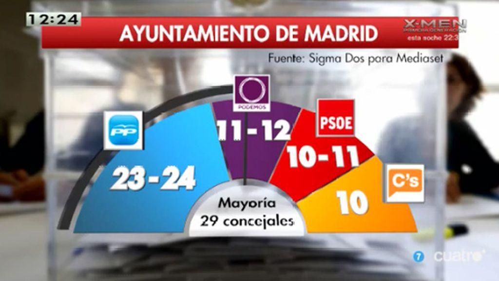 El Partido Popular pierde la mayoría absoluta en Madrid, según la encuesta de SigmaDos