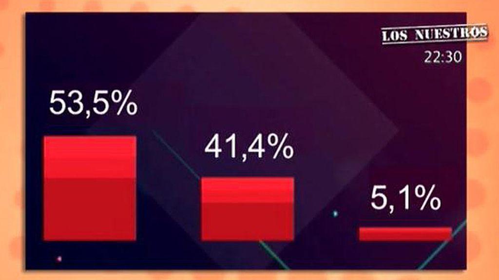 'Sálvame' muestra los porcentajes ciegos de las votaciones para la expulsión de 'GH VIP'