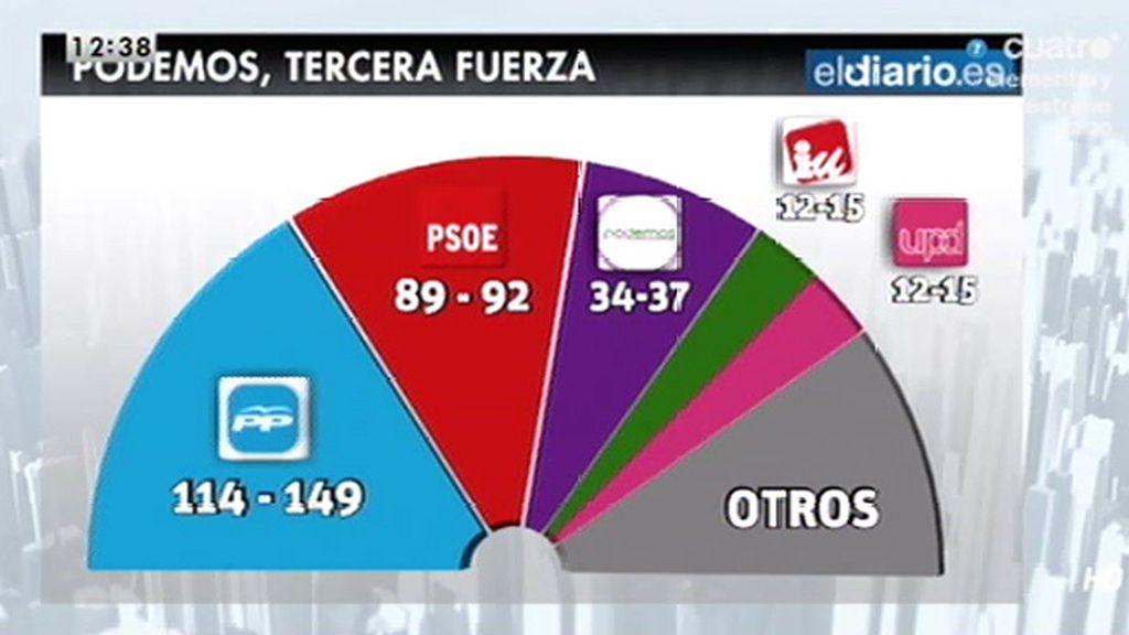 Si las elecciones generales fueran hoy, el PP quedaría a 26 escaños de la mayoría absoluta, según la encuesta del Eldiario.es
