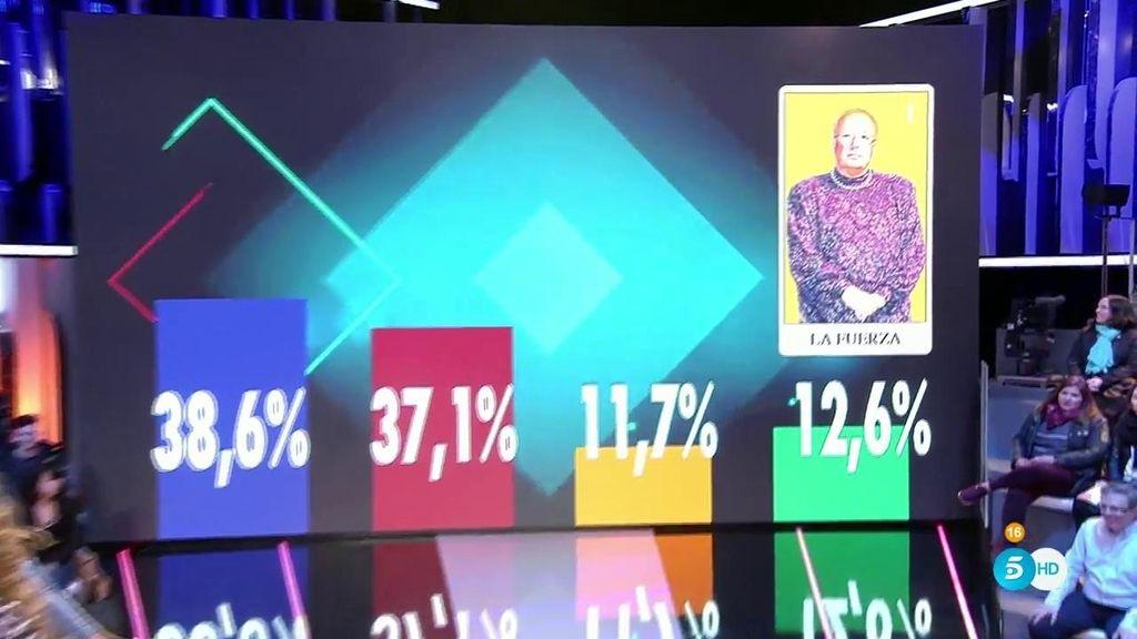 Rappel, el segundo nominado menos votado