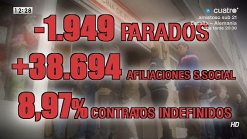 1.949 menos parados