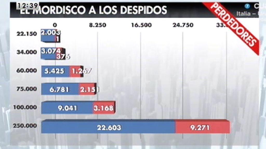 """Javier Ruiz, sobre la reforma fiscal: """"De rebaja esto no tiene nada"""""""