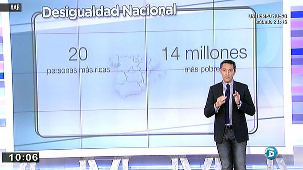 Las 20 personas más ricas de España acumulan la misma riqueza que 14 millones de españoles