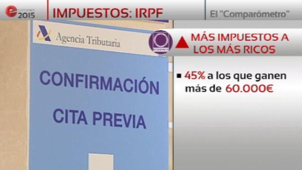 Comparómetro electoral: IRPF