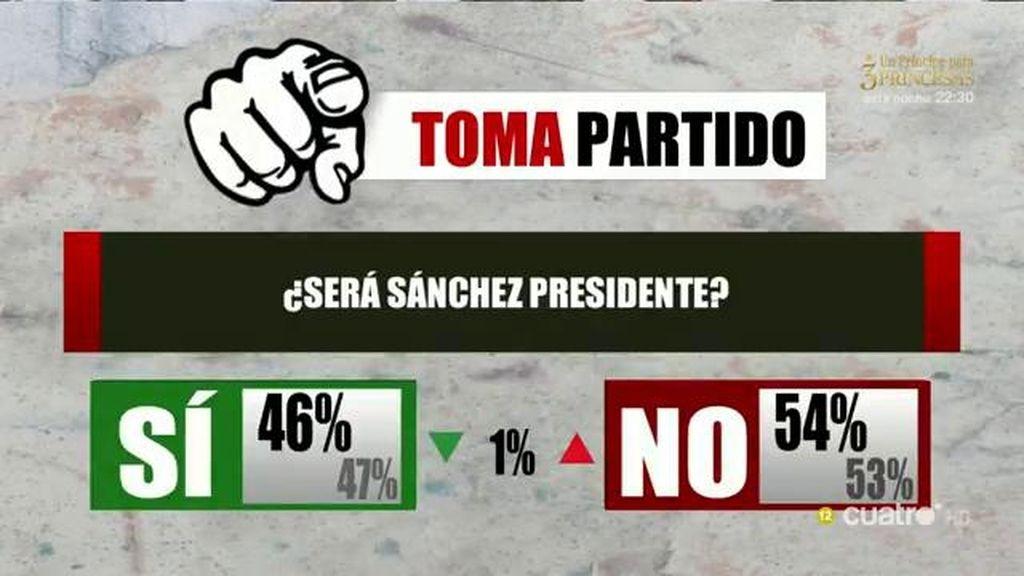 El público toma partido: El 54% piensa que Sánchez no será presidente del Gobierno